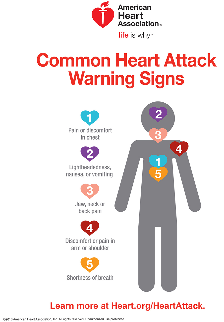 American Heat Association common heart attack warning signs. Image courtesy of American Heart Association.