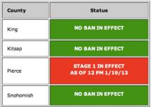 Due to stagnant weather conditions, a Stage 1 burn ban remains in effect for Pierce County, until further notice.  Burn bans have been lifted for King and Snohomish counties, effective at 1 p.m. on January 21, 2013.