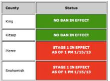 A Stage 1 burn ban continues for Pierce and Snohomish counties, until further notice. The ban in King County is lifted, effective at 1 PM on January 16, 2013.