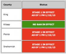 The Puget Sound Clean Air Agency is lowering the air quality burn ban from a Stage 2 to a Stage 1 in King, Pierce, and Snohomish counties effective at 1:00 PM on January 15, 2013.